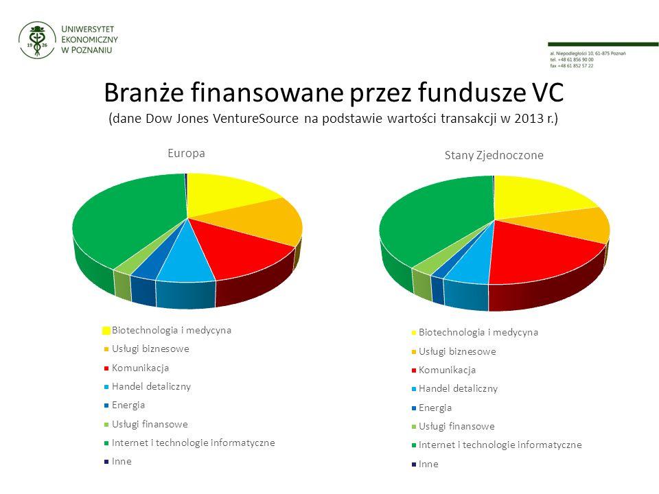 Branże finansowane przez fundusze VC (dane Dow Jones VentureSource na podstawie wartości transakcji w 2013 r.)