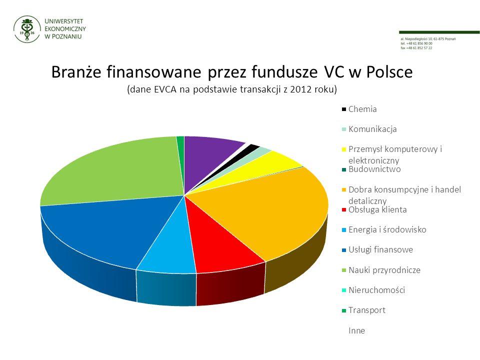 Branże finansowane przez fundusze VC w Polsce (dane EVCA na podstawie transakcji z 2012 roku)