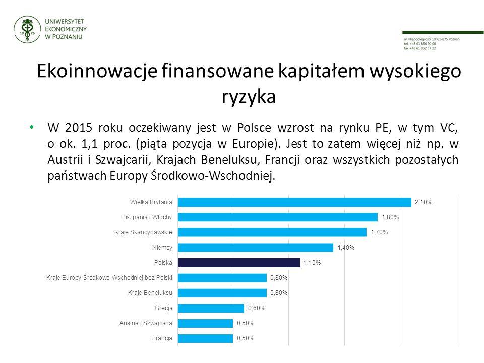 Ekoinnowacje finansowane kapitałem wysokiego ryzyka W 2015 roku oczekiwany jest w Polsce wzrost na rynku PE, w tym VC, o ok.