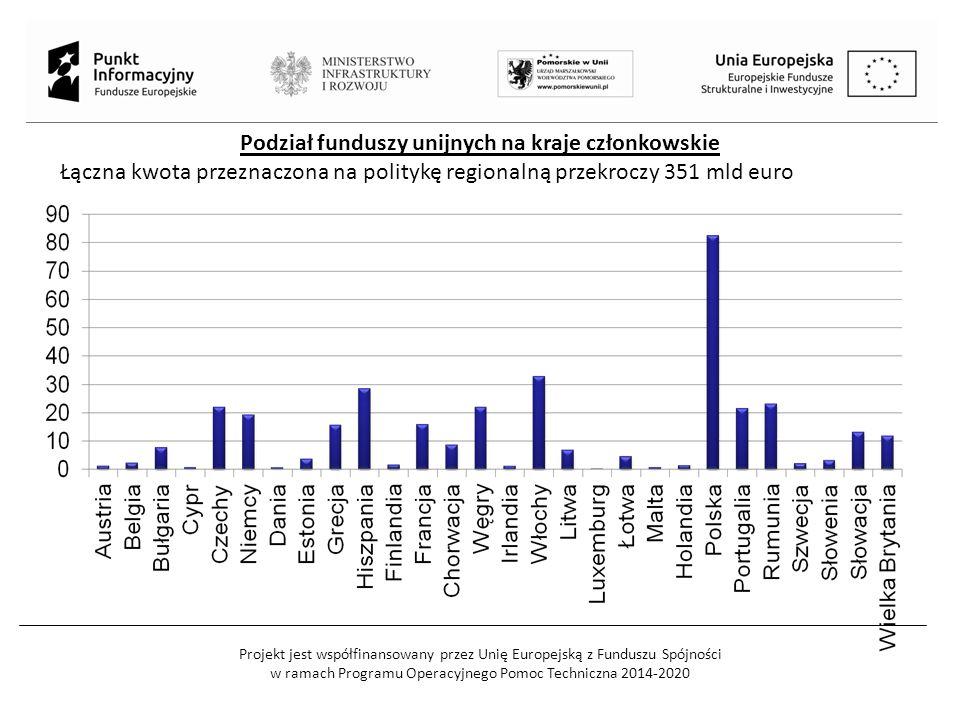 Projekt jest współfinansowany przez Unię Europejską z Funduszu Spójności w ramach Programu Operacyjnego Pomoc Techniczna 2014-2020 Podział funduszy unijnych na kraje członkowskie Łączna kwota przeznaczona na politykę regionalną przekroczy 351 mld euro