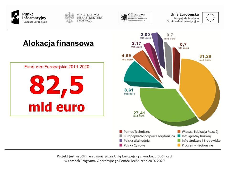 Projekt jest współfinansowany przez Unię Europejską z Funduszu Spójności w ramach Programu Operacyjnego Pomoc Techniczna 2014-2020 Alokacja finansowa