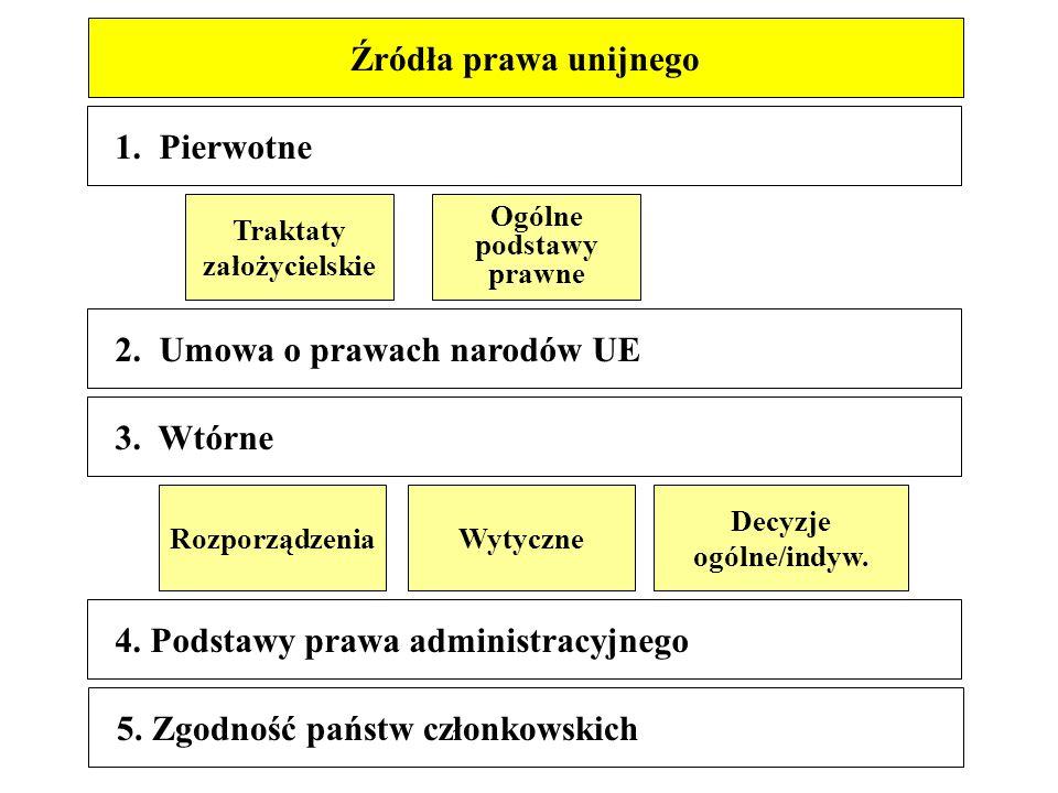 1. Pierwotne 2. Umowa o prawach narodów UE 3.
