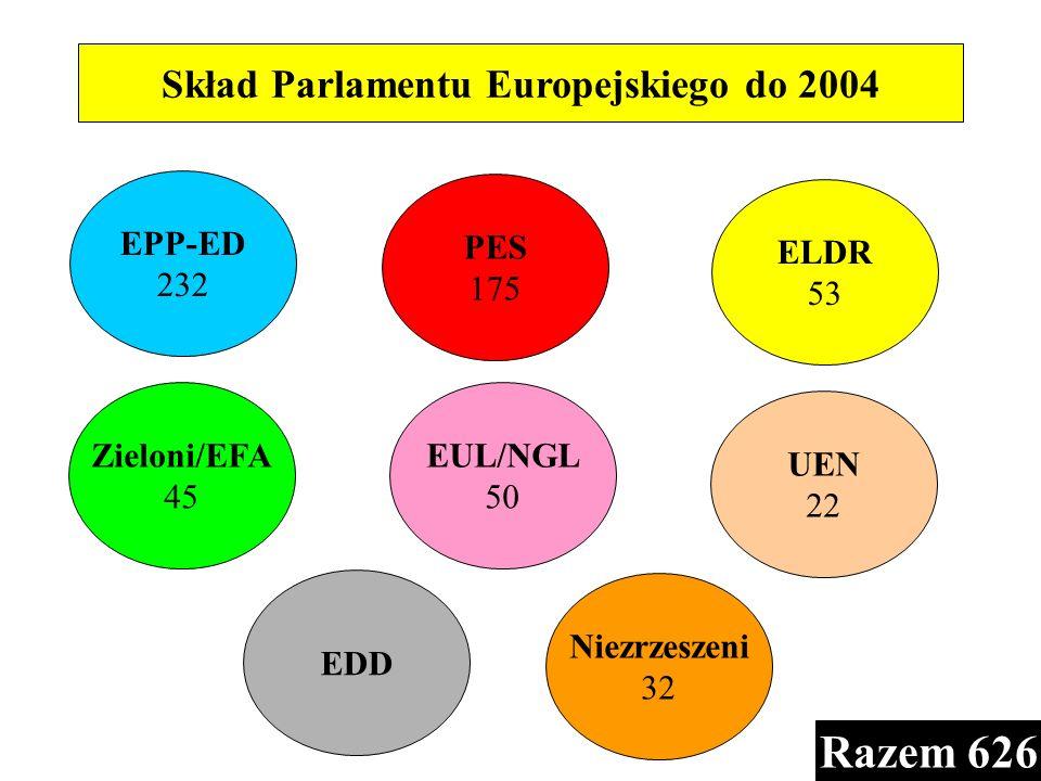 Skład Parlamentu Europejskiego do 2004 Niezrzeszeni 32 EDD EUL/NGL 50 UEN 22 Zieloni/EFA 45 ELDR 53 PES 175 EPP-ED 232 Razem 626