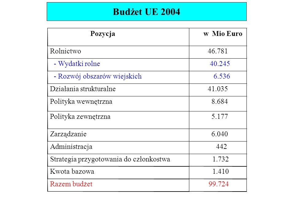 Budżet UE 2004 PozycjawMio Euro Rolnictwo46.781 - Wydatki rolne 40.245 - Rozwój obszarów wiejskich 6.536 Działania strukturalne41.035 Polityka wewnętrzna 8.684 Polityka zewnętrzna 5.177 Zarządzanie 6.040 Administracja 442 Strategia przygotowania do członkostwa 1.732 Kwota bazowa 1.410 Razem budżet 99.724