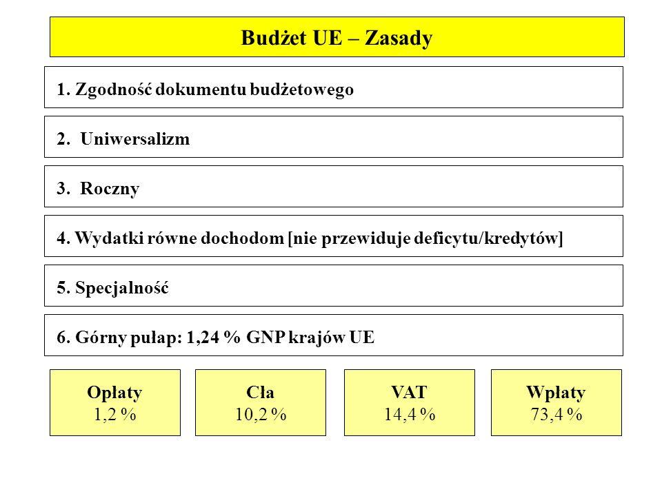 1. Zgodność dokumentu budżetowego 3. Roczny 4.