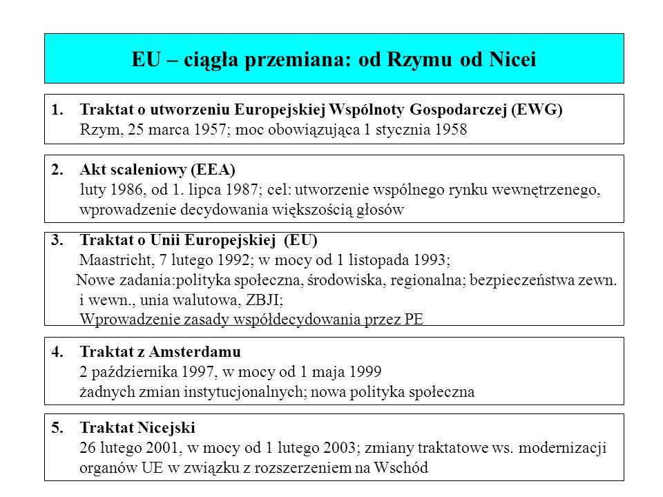 EU – ciągła przemiana: od Rzymu od Nicei 1.Traktat o utworzeniu Europejskiej Wspólnoty Gospodarczej (EWG) Rzym, 25 marca 1957; moc obowiązująca 1 stycznia 1958 3.