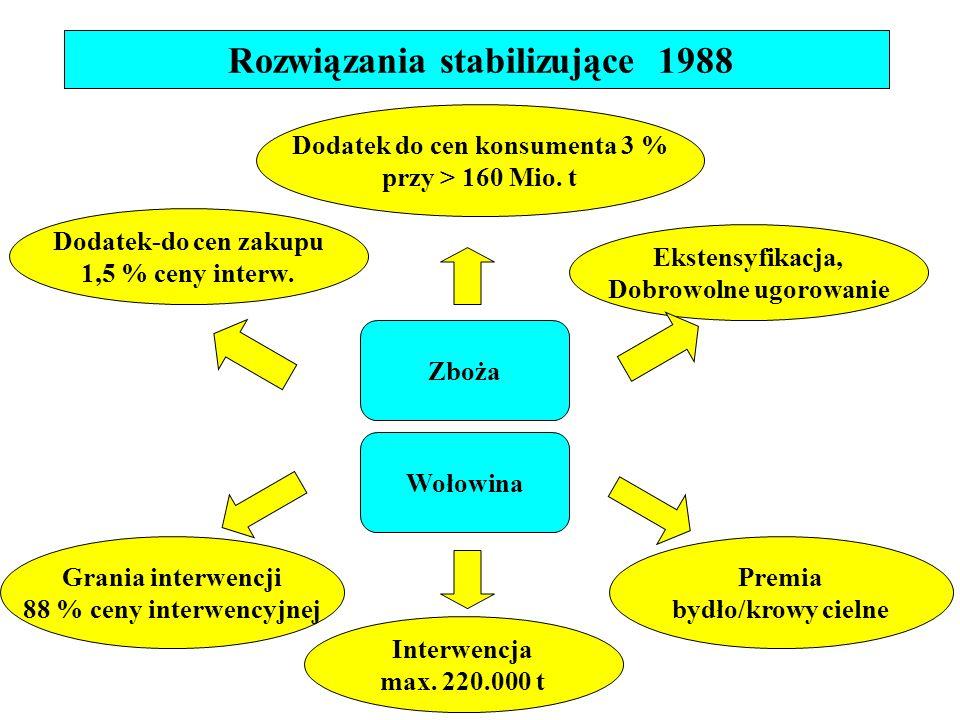 Rozwiązania stabilizujące 1988 Dodatek-do cen zakupu 1,5 % ceny interw.