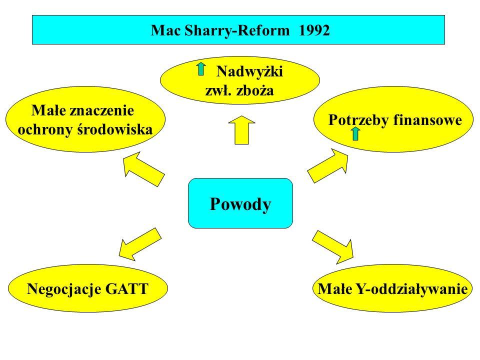 Mac Sharry-Reform 1992 Małe znaczenie ochrony środowiska Potrzeby finansowe Negocjacje GATTMałe Y-oddziaływanie Nadwyżki zwł.