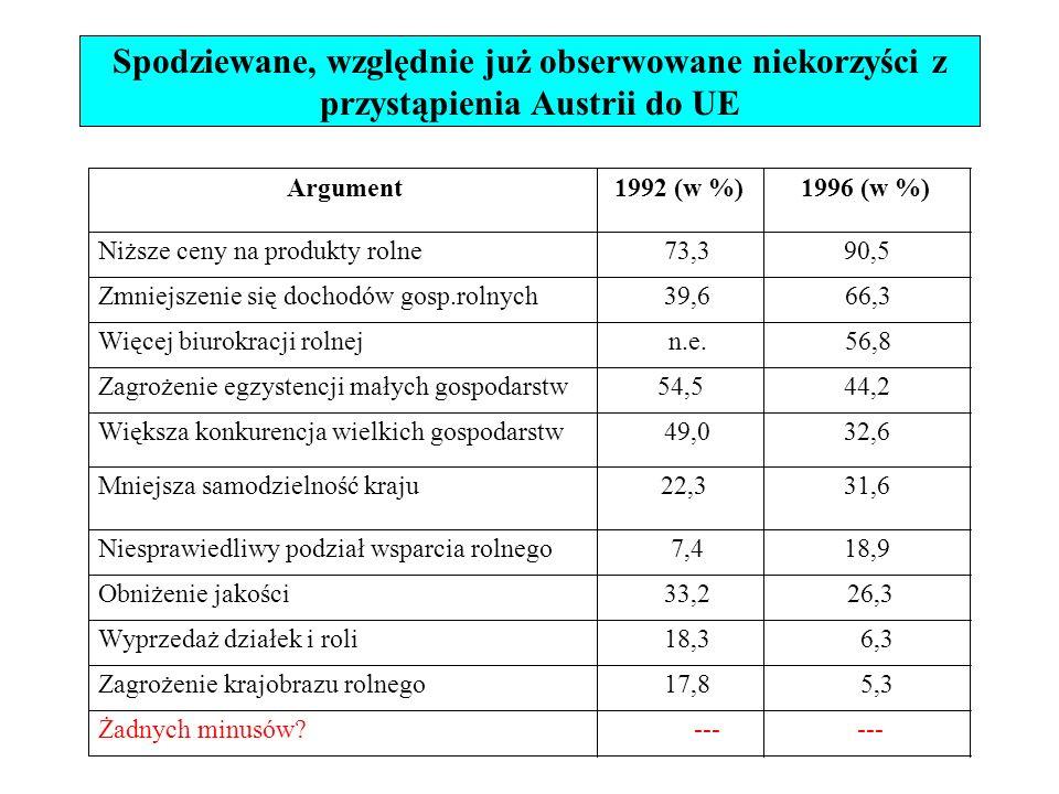 Spodziewane, względnie już obserwowane niekorzyści z przystąpienia Austrii do UE Niesprawiedliwy podział wsparcia rolnego 7,418,9 Obniżenie jakości 33,2 26,3 Wyprzedaż działek i roli 18,3 6,3 Zagrożenie krajobrazu rolnego 17,8 5,3 Żadnych minusów.