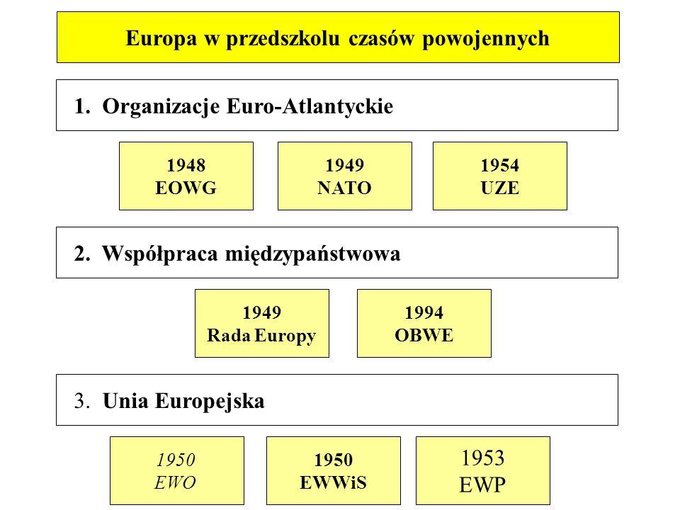 1. Organizacje Euro-Atlantyckie 2. Współpraca międzypaństwowa 3.