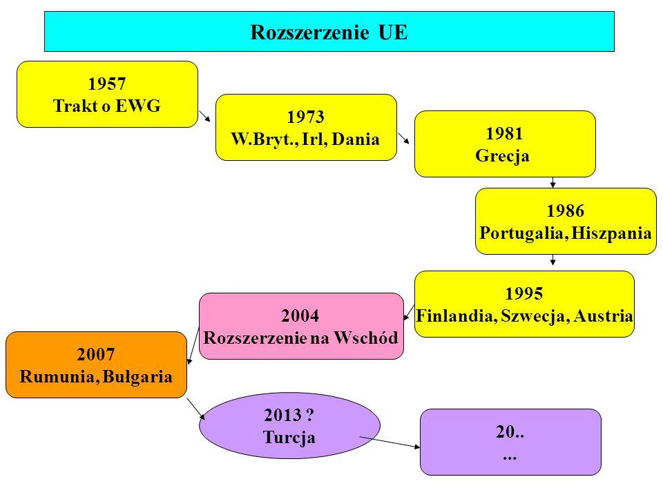 """1993: Kryterium Kopenhaskie: - Stabilne instytucje; Demokracja, praworządność, prawa człowieka, ochrona i poszanowanie praw mniejszości - funkcjonująca, konkurencyjna gospodarka rynkowa - przyjęcie dorobku politycznego i prawnego Wspólnoty (""""aquis communitaire ) 1994: Rada Europy w Essen: strategia przybliżania przystąpienia Rozszerzenie UE na Wschód 1997: Agenda 2000: propozycje finansowania polityki przystąpienia 1999: szczyt Helsiński: początek negocjacji 2000: Rada Europy w Nicei: Przygotowanie rozszerzenia 2003: 16 kwietnia, Ateny: podpisanie traktatów o przystąpieniu; referenda 2004: 1 maja: przystąpienie"""
