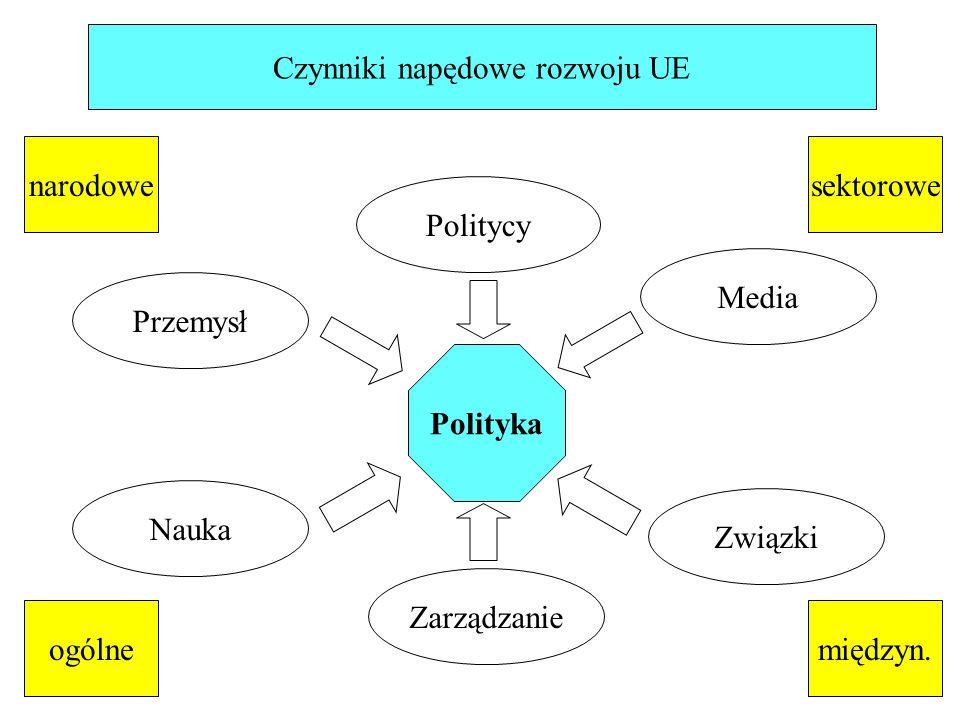 Polityka Czynniki napędowe rozwoju UE Przemysł Media Nauka Zarządzanie Związki Politycy narodowe ogólnemiędzyn.