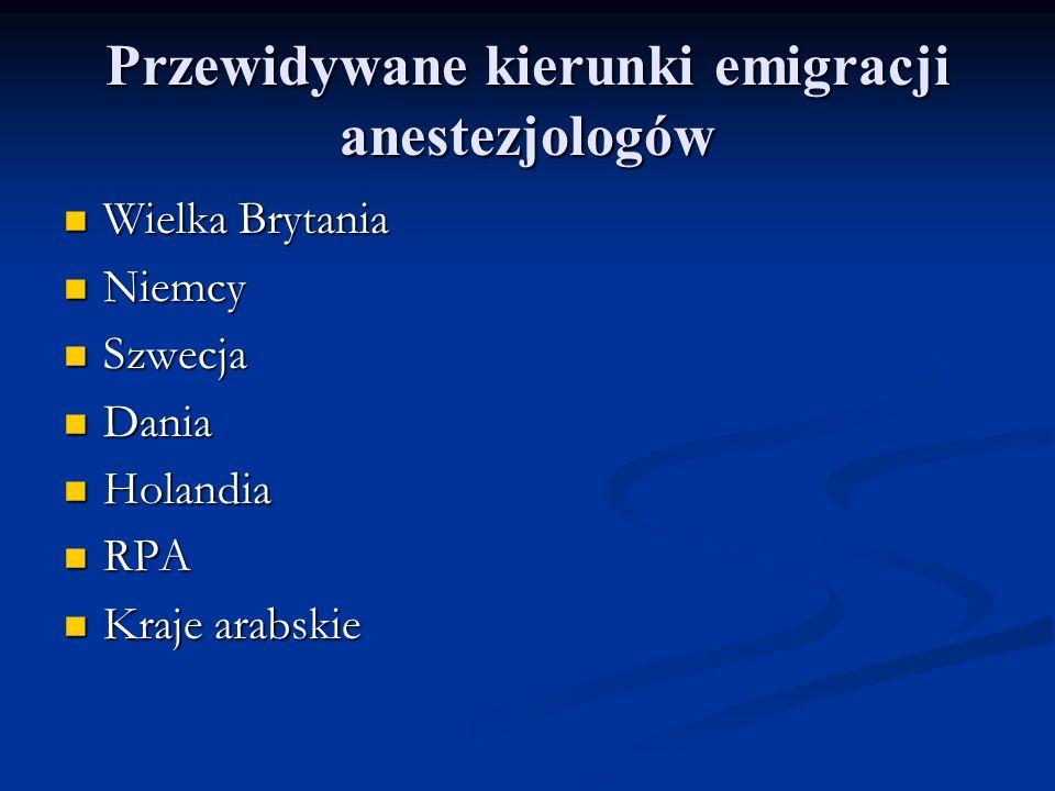 Przewidywane kierunki emigracji anestezjologów Wielka Brytania Wielka Brytania Niemcy Niemcy Szwecja Szwecja Dania Dania Holandia Holandia RPA RPA Kraje arabskie Kraje arabskie