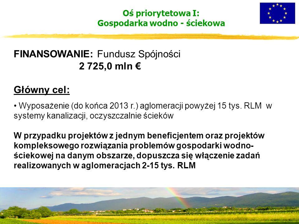 Oś priorytetowa I: Gospodarka wodno - ściekowa FINANSOWANIE: Fundusz Spójności 2 725,0 mln € Główny cel: Wyposażenie (do końca 2013 r.) aglomeracji powyżej 15 tys.