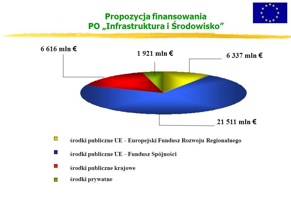 """Propozycja finansowania PO """"Infrastruktura i Środowisko 21 511 mln € 1 921 mln € 6 616 mln € 6 337 mln € środki publiczne UE - Europejski Fundusz Rozwoju Regionalnego środki publiczne UE - Fundusz Spójności środki publiczne krajowe środki prywatne"""