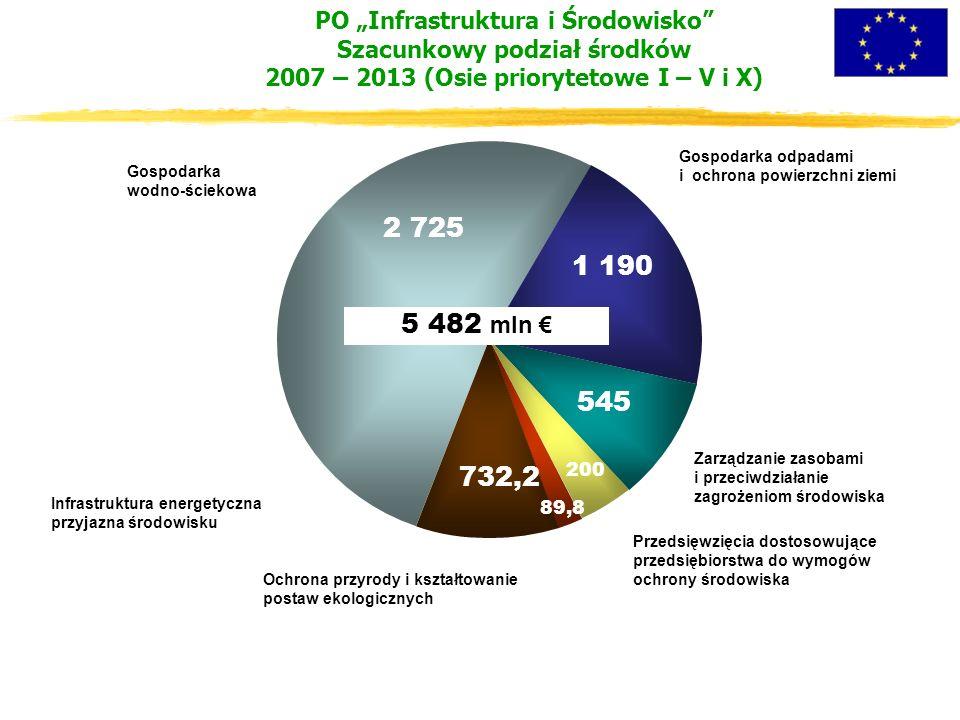 """PO """"Infrastruktura i Środowisko Szacunkowy podział środków 2007 – 2013 (Osie priorytetowe I – V i X) Gospodarka wodno-ściekowa Infrastruktura energetyczna przyjazna środowisku Ochrona przyrody i kształtowanie postaw ekologicznych Przedsięwzięcia dostosowujące przedsiębiorstwa do wymogów ochrony środowiska Zarządzanie zasobami i przeciwdziałanie zagrożeniom środowiska Gospodarka odpadami i ochrona powierzchni ziemi 5 482 mln € 2 725 1 190 545 200 732,2 89,8"""