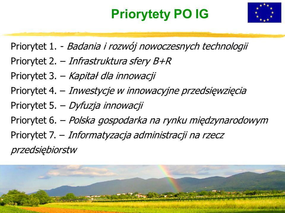 Priorytety PO IG Priorytet 1. - Badania i rozwój nowoczesnych technologii Priorytet 2. – Infrastruktura sfery B+R Priorytet 3. – Kapitał dla innowacji
