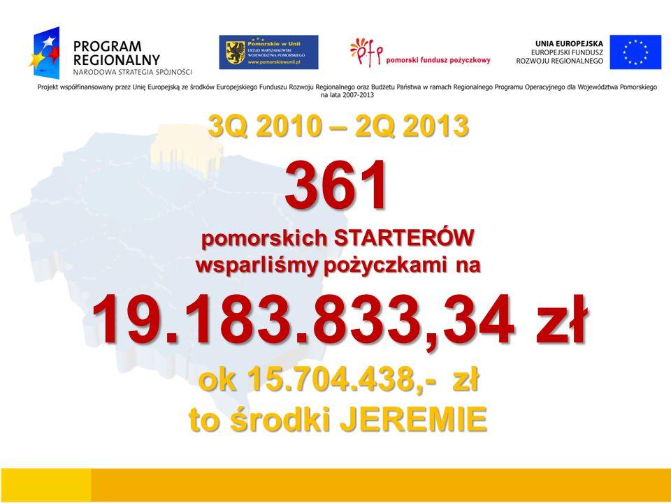 3Q 2010 – 2Q 2013 361 pomorskich STARTERÓW wsparliśmy pożyczkami na 19.183.833,34 zł ok 15.704.438,- zł to środki JEREMIE