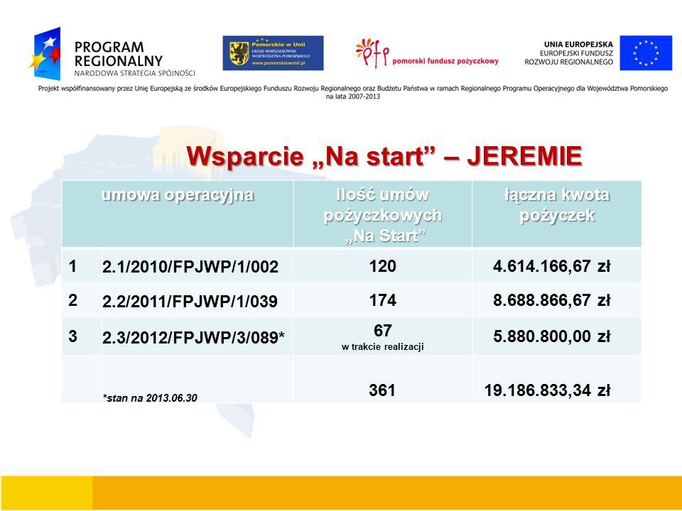 """Wsparcie """"Na start – JEREMIE Wsparcie """"Na start – JEREMIE umowa operacyjna Ilość umów pożyczkowych """"Na Start """"Na Start łączna kwota pożyczek 1 2.1/2010/FPJWP/1/002 120 4.614.166,67 zł 2 2.2/2011/FPJWP/1/039 174 8.688.866,67 zł 3 2.3/2012/FPJWP/3/089* 67 w trakcie realizacji 5.880.800,00 zł *stan na 2013.06.30 361 19.186.833,34 zł"""