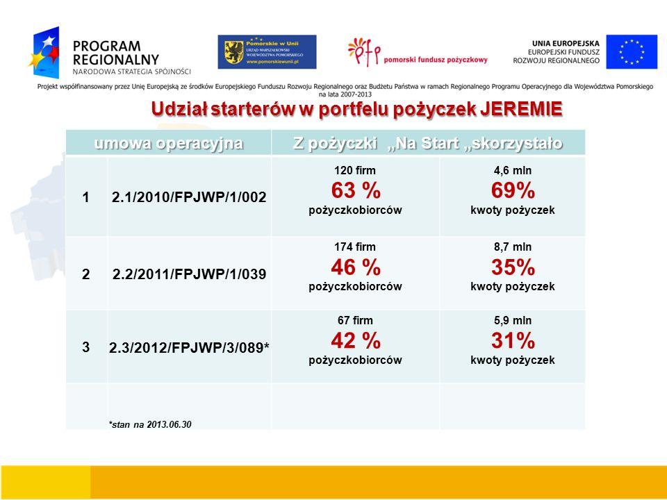 """Udział starterów w portfelu pożyczek JEREMIE Udział starterów w portfelu pożyczek JEREMIE umowa operacyjna Z pożyczki """"Na Start """"skorzystało 1 2.1/2010/FPJWP/1/002 120 firm 63 % pożyczkobiorców 4,6 mln 69% kwoty pożyczek 2 2.2/2011/FPJWP/1/039 174 firm 46 % pożyczkobiorców 8,7 mln 35% kwoty pożyczek 3 2.3/2012/FPJWP/3/089* 67 firm 42 % pożyczkobiorców 5,9 mln 31% kwoty pożyczek *stan na 2013.06.30"""