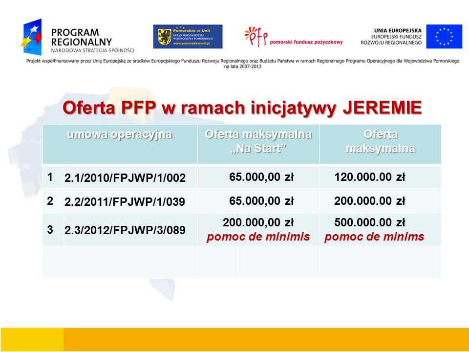 """Oferta PFP w ramach inicjatywy JEREMIE umowa operacyjna Oferta maksymalna """"Na Start Ofertamaksymalna 1 2.1/2010/FPJWP/1/002 65.000,00 zł 120.000.00 zł 2 2.2/2011/FPJWP/1/039 65.000,00 zł 200.000.00 zł 3 2.3/2012/FPJWP/3/089 200.000,00 zł pomoc de minimis 500.000.00 zł pomoc de minims"""