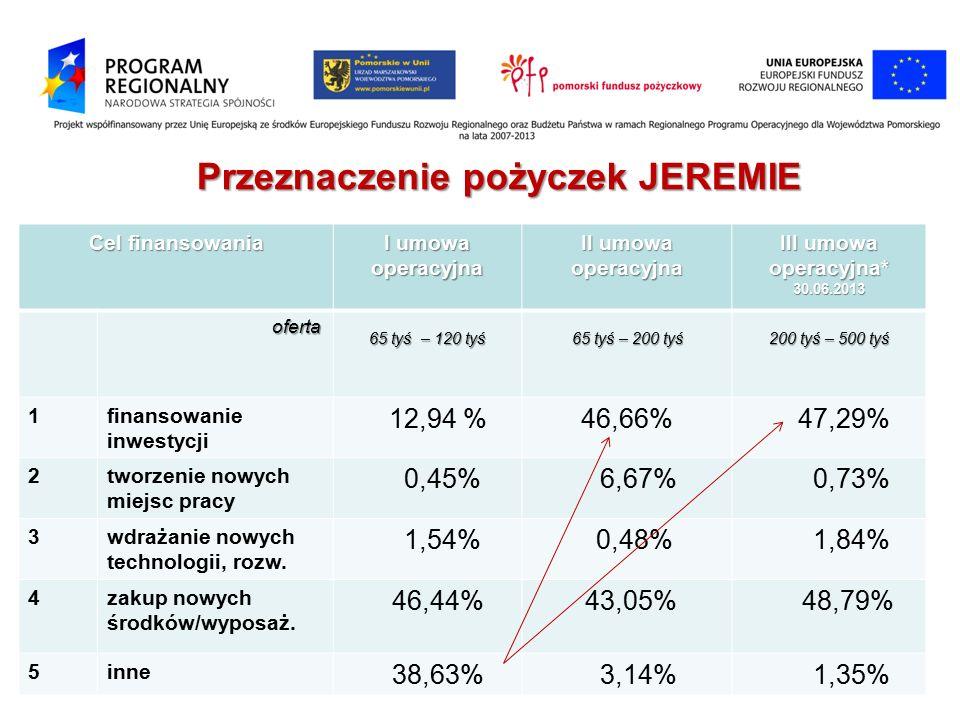 Cel finansowania I umowa operacyjna II umowa operacyjna III umowa operacyjna* 30.06.2013 oferta 65 tyś – 120 tyś 65 tyś – 200 tyś 200 tyś – 500 tyś 1finansowanie inwestycji 12,94 %46,66% 47,29% 2tworzenie nowych miejsc pracy 0,45% 6,67% 0,73% 3wdrażanie nowych technologii, rozw.