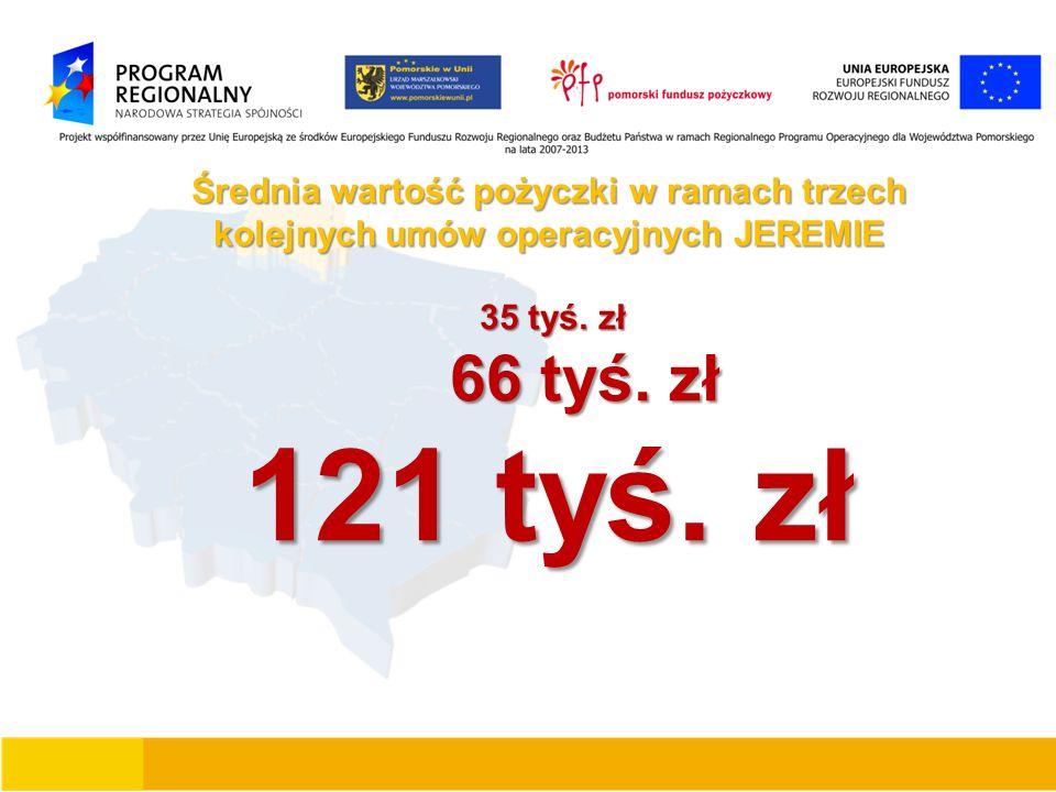 Średnia wartość pożyczki w ramach trzech kolejnych umów operacyjnych JEREMIE 35 tyś. zł 35 tyś. zł 66 tyś. zł 66 tyś. zł 121 tyś. zł