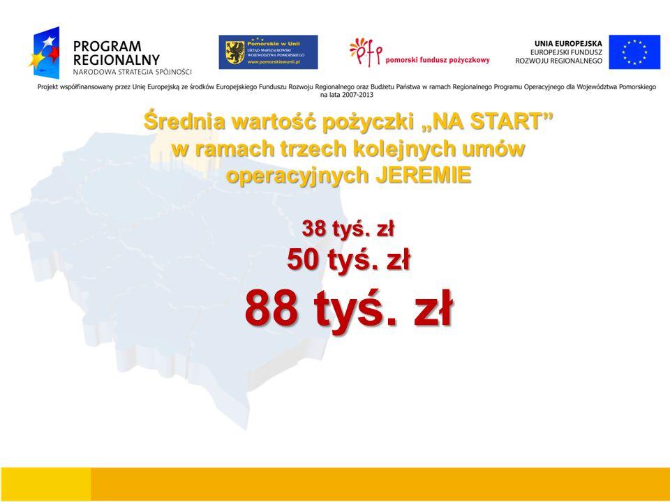 """Średnia wartość pożyczki """"NA START"""" w ramach trzech kolejnych umów operacyjnych JEREMIE 38 tyś. zł 50 tyś. zł 88 tyś. zł"""