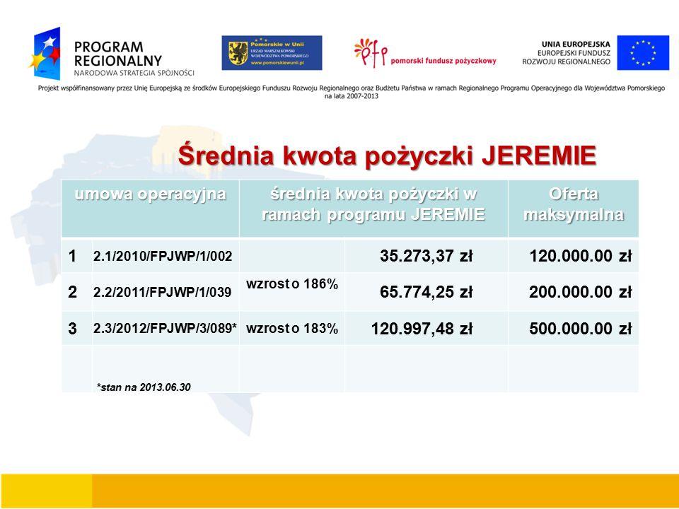 Średnia kwota pożyczki JEREMIE umowa operacyjna średnia kwota pożyczki w ramach programu JEREMIE Ofertamaksymalna 1 2.1/2010/FPJWP/1/002 35.273,37 zł 120.000.00 zł 2 2.2/2011/FPJWP/1/039 wzrost o 186% 65.774,25 zł 200.000.00 zł 3 2.3/2012/FPJWP/3/089* wzrost o 183% 120.997,48 zł 500.000.00 zł *stan na 2013.06.30