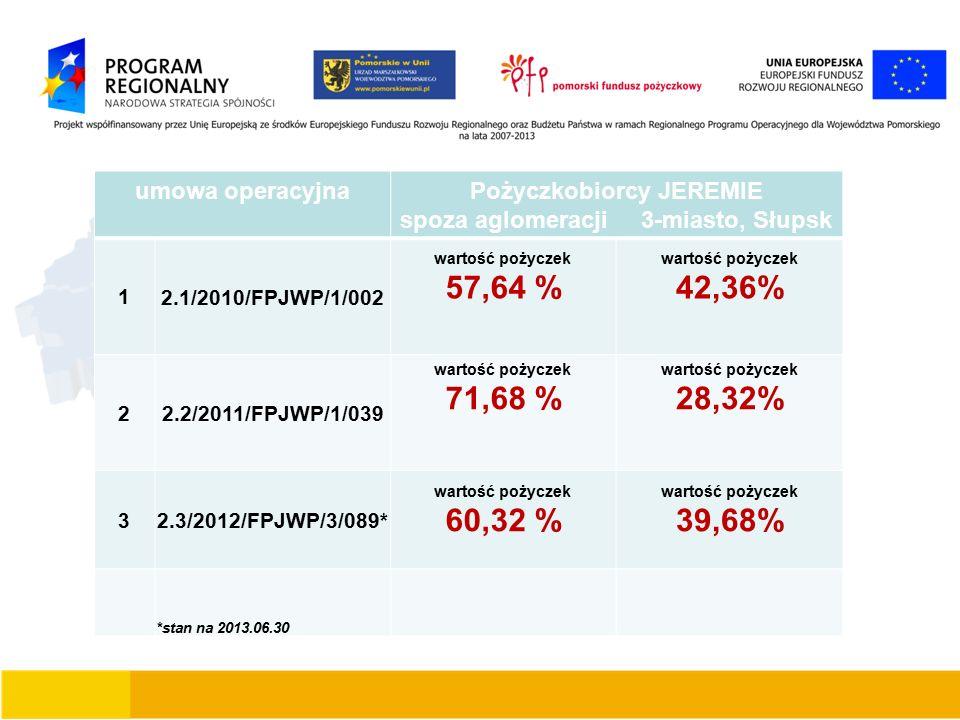 umowa operacyjnaPożyczkobiorcy JEREMIE spoza aglomeracji 3-miasto, Słupsk 1 2.1/2010/FPJWP/1/002 wartość pożyczek 57,64 % wartość pożyczek 42,36% 2 2.2/2011/FPJWP/1/039 wartość pożyczek 71,68 % wartość pożyczek 28,32% 3 2.3/2012/FPJWP/3/089* wartość pożyczek 60,32 % wartość pożyczek 39,68% *stan na 2013.06.30