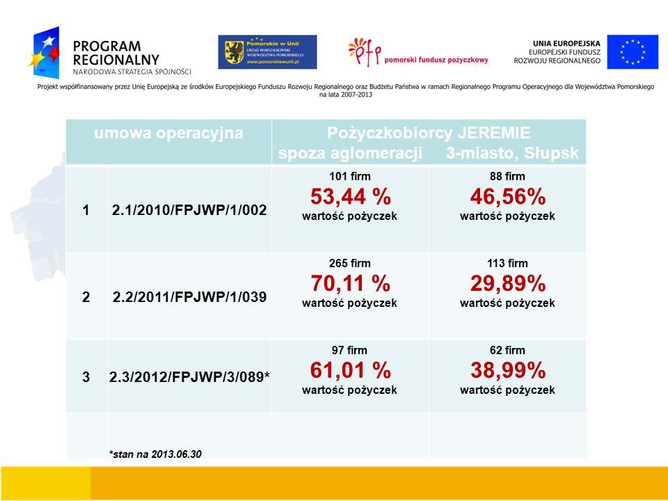 umowa operacyjnaPożyczkobiorcy JEREMIE spoza aglomeracji 3-miasto, Słupsk 1 2.1/2010/FPJWP/1/002 101 firm 53,44 % wartość pożyczek 88 firm 46,56% wartość pożyczek 2 2.2/2011/FPJWP/1/039 265 firm 70,11 % wartość pożyczek 113 firm 29,89% wartość pożyczek 3 2.3/2012/FPJWP/3/089* 97 firm 61,01 % wartość pożyczek 62 firm 38,99% wartość pożyczek *stan na 2013.06.30