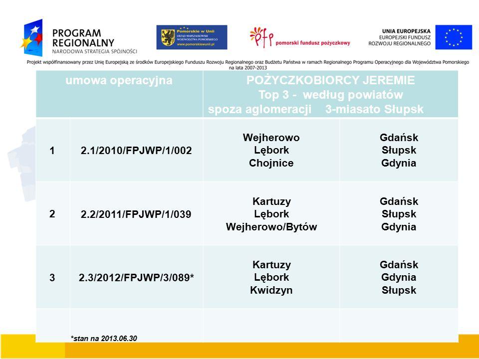 umowa operacyjnaPOŻYCZKOBIORCY JEREMIE Top 3 - według powiatów spoza aglomeracji 3-miasato Słupsk 1 2.1/2010/FPJWP/1/002 Wejherowo Lębork Chojnice Gda