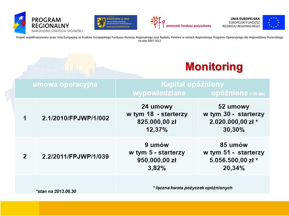 Monitoring umowa operacyjnaKapitał opóźniony wypowiedziane opóźnione >30 dni 1 2.1/2010/FPJWP/1/002 24 umowy w tym 18 - starterzy 825.000,00 zł 12,37% 52 umowy w tym 30 - starterzy 2.020.000,00 zł * 30,30% 2 2.2/2011/FPJWP/1/039 9 umów w tym 5 - starterzy 950.000,00 zł 3,82% 85 umów w tym 51 - starterzy 5.056.500,00 zł * 20,34% *stan na 2013.06.30 * łączna kwota pożyczek opóźnionych