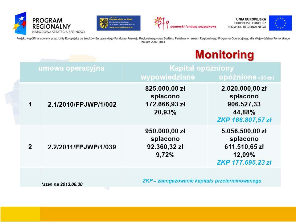 Monitoring umowa operacyjnaKapitał opóźniony wypowiedziane opóźnione >30 dni 1 2.1/2010/FPJWP/1/002 825.000,00 zł spłacono 172.666,93 zł 20,93% 2.020.000,00 zł spłacono 906.527,33 44,88% ZKP 166.807,57 zł 2 2.2/2011/FPJWP/1/039 950.000,00 zł spłacono 92.360,32 zł 9,72% 5.056.500,00 zł spłacono 611.510,65 zł 12,09% ZKP 177.695,23 zł *stan na 2013.06.30 ZKP – zaangażowanie kapitału przeterminowanego