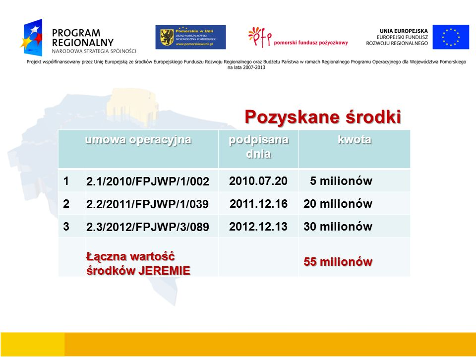 Pozyskane środki umowa operacyjna podpisana dnia kwota 1 2.1/2010/FPJWP/1/002 2010.07.20 5 milionów 2 2.2/2011/FPJWP/1/039 2011.12.1620 milionów 3 2.3/2012/FPJWP/3/089 2012.12.1330 milionów Łączna wartość środków JEREMIE 55 milionów