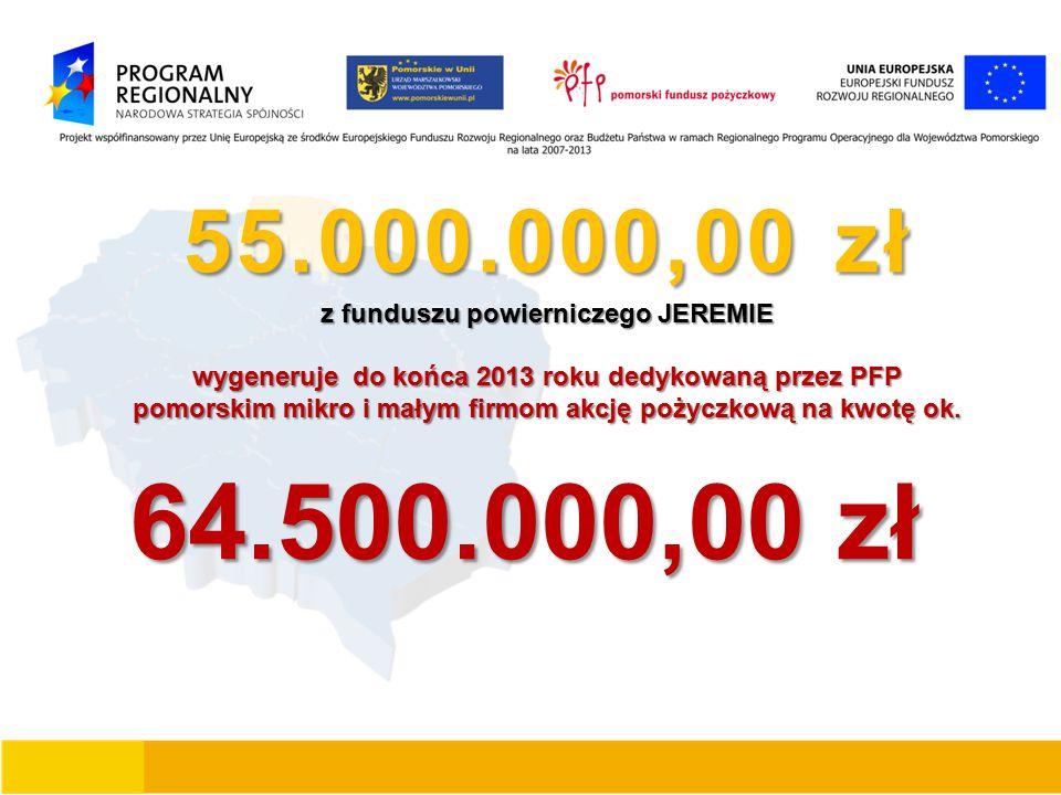55.000.000,00 zł z funduszu powierniczego JEREMIE wygeneruje do końca 2013 roku dedykowaną przez PFP pomorskim mikro i małym firmom akcję pożyczkową na kwotę ok.