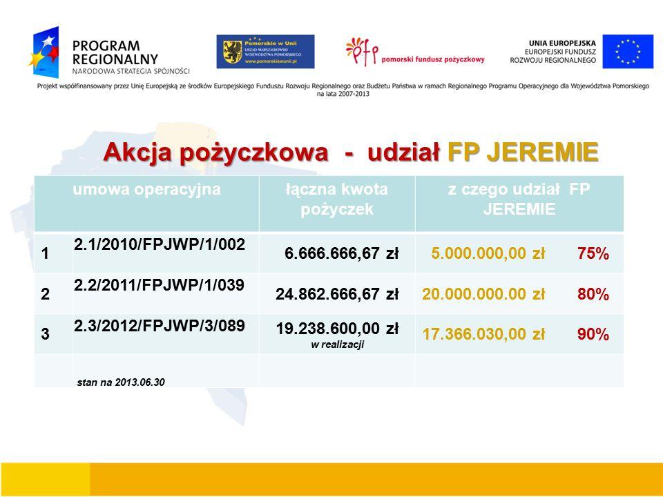 Akcja pożyczkowa - udział FP JEREMIE Akcja pożyczkowa - udział FP JEREMIE umowa operacyjna łączna kwota pożyczek z czego udział FP JEREMIE 1 2.1/2010/FPJWP/1/002 6.666.666,67 zł 5.000.000,00 zł 75% 2 2.2/2011/FPJWP/1/039 24.862.666,67 zł20.000.000.00 zł 80% 3 2.3/2012/FPJWP/3/089 19.238.600,00 zł w realizacji 17.366.030,00 zł 90% stan na 2013.06.30