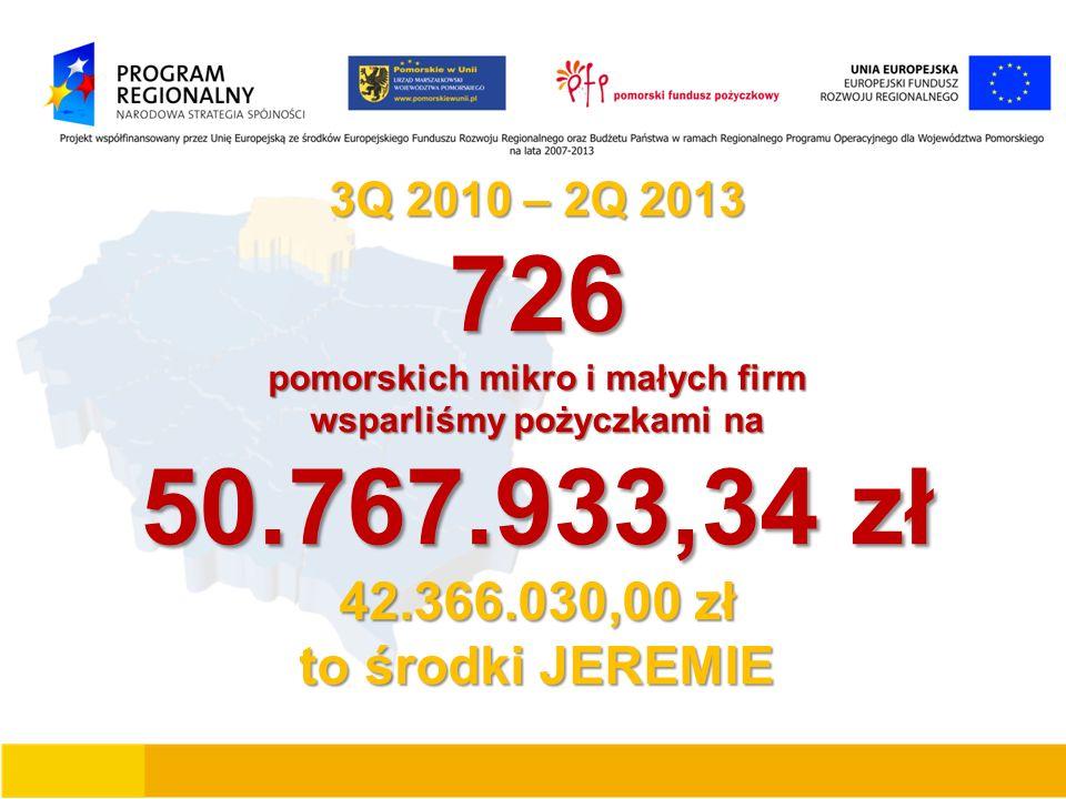 3Q 2010 – 2Q 2013 726 pomorskich mikro i małych firm wsparliśmy pożyczkami na 50.767.933,34 zł 42.366.030,00 zł to środki JEREMIE