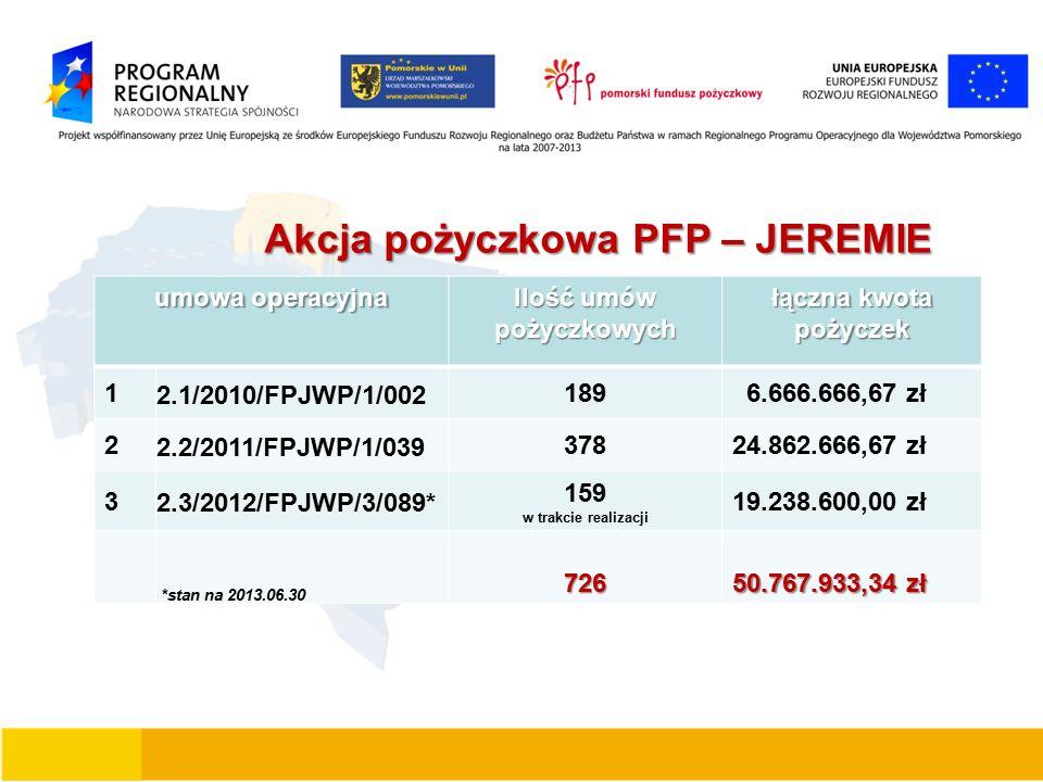 Akcja pożyczkowa PFP – JEREMIE Akcja pożyczkowa PFP – JEREMIE umowa operacyjna Ilość umów pożyczkowych łączna kwota pożyczek 1 2.1/2010/FPJWP/1/002 189 6.666.666,67 zł 2 2.2/2011/FPJWP/1/039 37824.862.666,67 zł 3 2.3/2012/FPJWP/3/089* 159 w trakcie realizacji 19.238.600,00 zł *stan na 2013.06.30726 50.767.933,34 zł