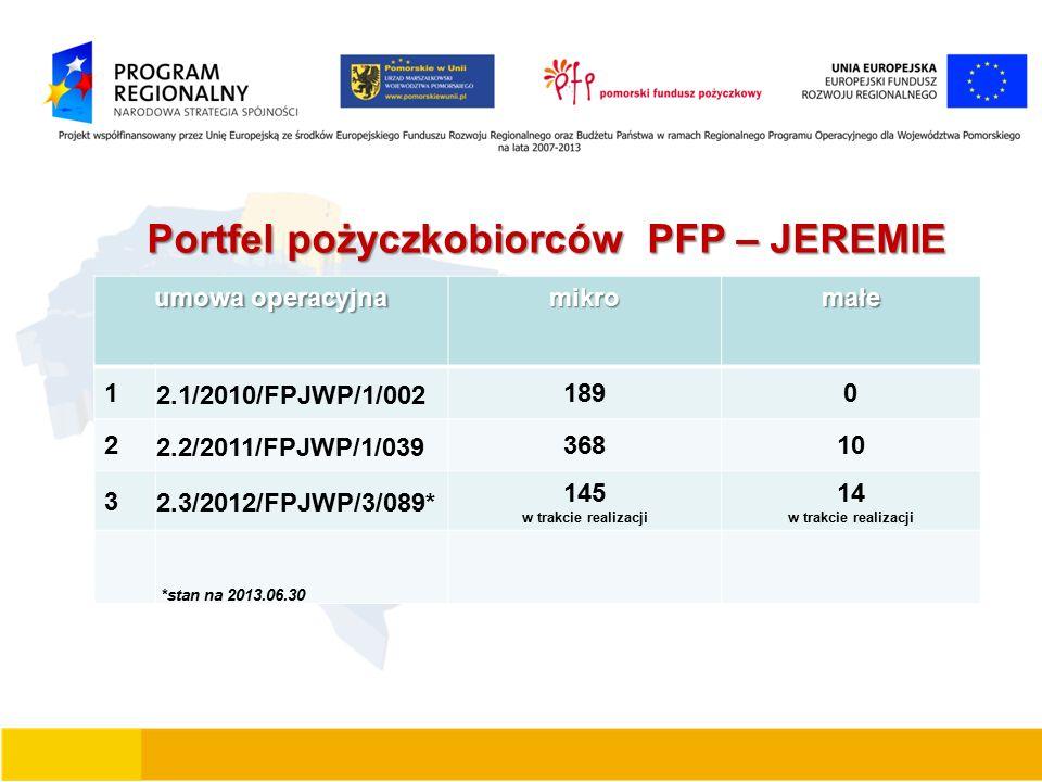 Portfel pożyczkobiorców PFP – JEREMIE umowa operacyjna mikromałe 1 2.1/2010/FPJWP/1/002 1890 2 2.2/2011/FPJWP/1/039 36810 3 2.3/2012/FPJWP/3/089* 145 w trakcie realizacji 14 w trakcie realizacji *stan na 2013.06.30