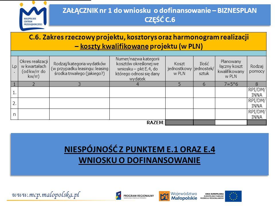 www.mcp.malopolska.pl ZAŁĄCZNIK nr 1 do wniosku o dofinansowanie – BIZNESPLAN CZĘŚĆ C.6 ZAŁĄCZNIK nr 1 do wniosku o dofinansowanie – BIZNESPLAN CZĘŚĆ C.6 NIESPÓJNOŚĆ Z PUNKTEM E.1 ORAZ E.4 WNIOSKU O DOFINANSOWANIE NIESPÓJNOŚĆ Z PUNKTEM E.1 ORAZ E.4 WNIOSKU O DOFINANSOWANIE C.6.