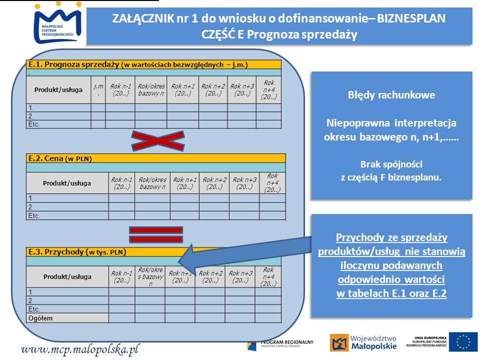 www.mcp.malopolska.pl ZAŁĄCZNIK nr 1 do wniosku o dofinansowanie– BIZNESPLAN CZĘŚĆ E Prognoza sprzedaży ZAŁĄCZNIK nr 1 do wniosku o dofinansowanie– BI