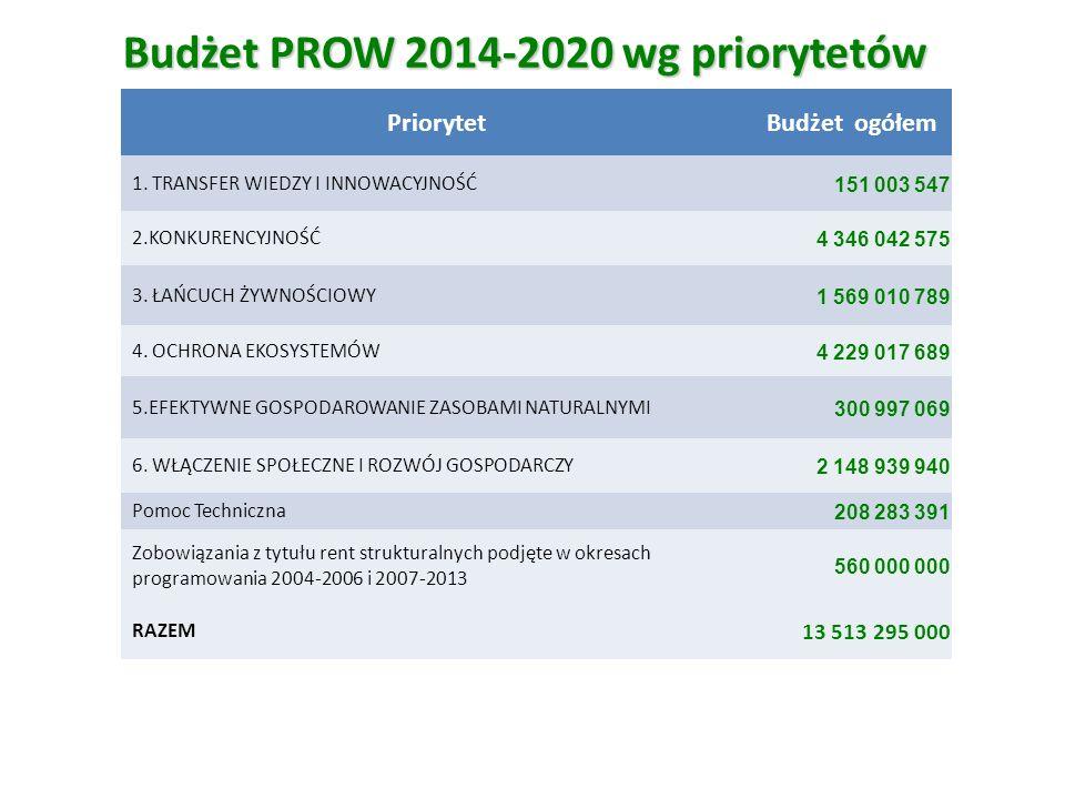 Budżet PROW 2014-2020 wg priorytetów PriorytetBudżet ogółem 1. TRANSFER WIEDZY I INNOWACYJNOŚĆ 151 003 547 2.KONKURENCYJNOŚĆ 4 346 042 575 3. ŁAŃCUCH