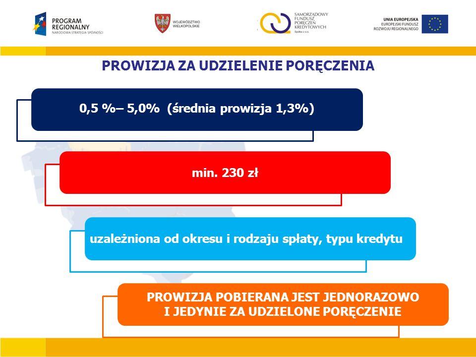 PROWIZJA ZA UDZIELENIE PORĘCZENIA 0,5 %– 5,0% (średnia prowizja 1,3%) min. 230 zł uzależniona od okresu i rodzaju spłaty, typu kredytu PROWIZJA POBIER