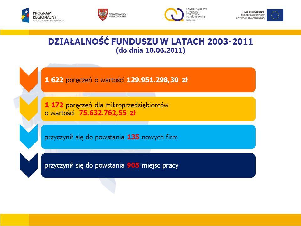 DZIAŁALNOŚĆ FUNDUSZU W LATACH 2003-2011 (do dnia 10.06.2011) 1 622 poręczeń o wartości 129.951.298,30 zł 1 172 poręczeń dla mikroprzedsiębiorców o war