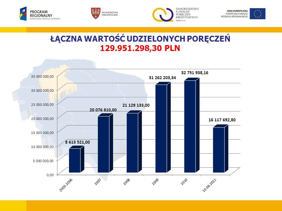 ŁĄCZNA WARTOŚĆ UDZIELONYCH PORĘCZEŃ 129.951.298,30 PLN