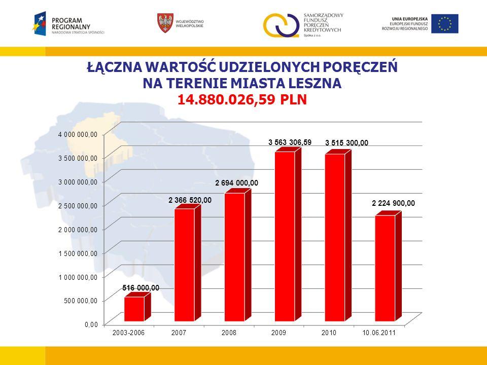ŁĄCZNA WARTOŚĆ UDZIELONYCH PORĘCZEŃ NA TERENIE MIASTA LESZNA 14.880.026,59 PLN
