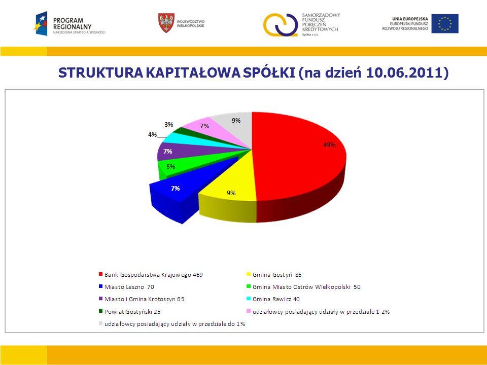 STRUKTURA KAPITAŁOWA SPÓŁKI (na dzień 10.06.2011)