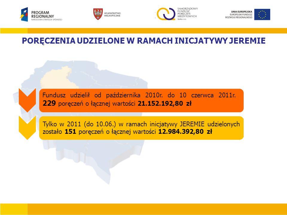 PORĘCZENIA UDZIELONE W RAMACH INICJATYWY JEREMIE Fundusz udzielił od października 2010r. do 10 czerwca 2011r. 229 poręczeń o łącznej wartości 21.152.1