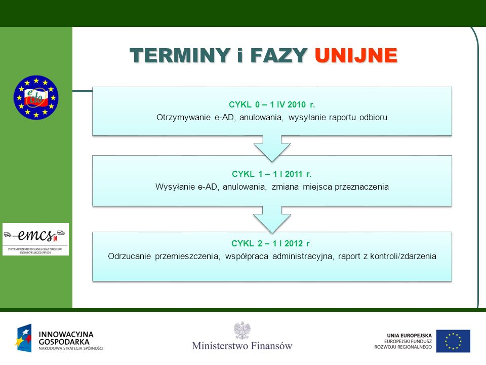 TERMINY i FAZY UNIJNE CYKL 2 – 1 I 2012 r.